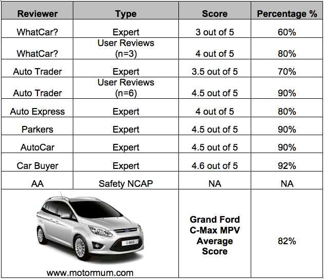 Grand Ford C Max Small Mpv Expert Reviews