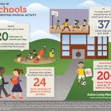 The Benefits of Physical Activity in School