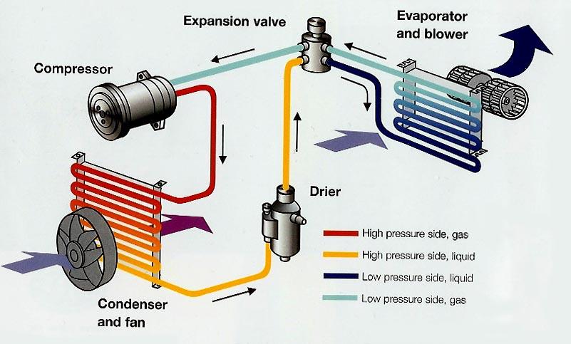 How car air con works Car air conditioning Vehicle diagnostics