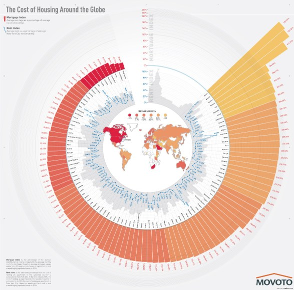 The Cost of Housing Around the Globe
