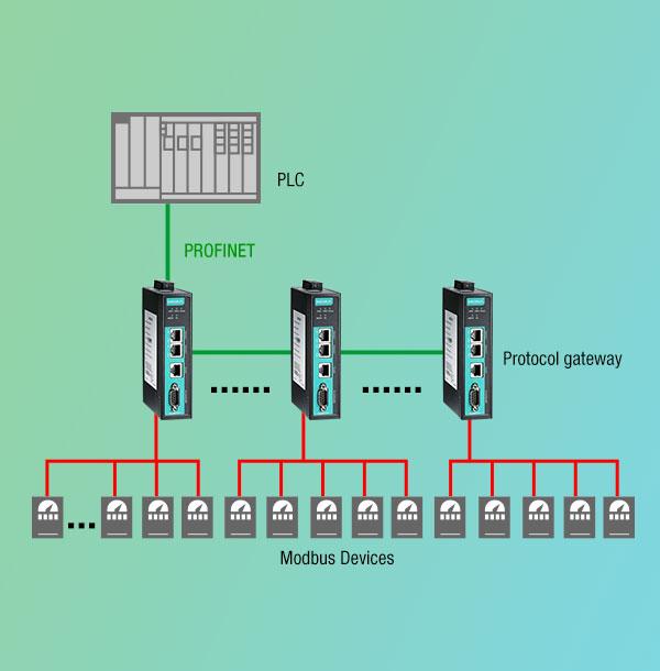 Connect Modbus Devices to PORIFINET/PORFIBUS Networks Moxa