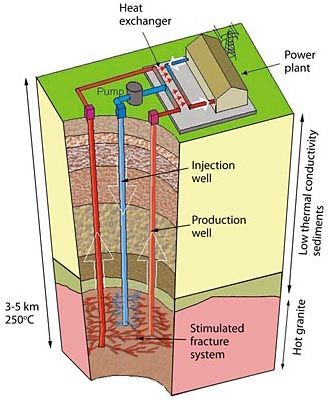 Electrical Power Generation from Geothermal Sources