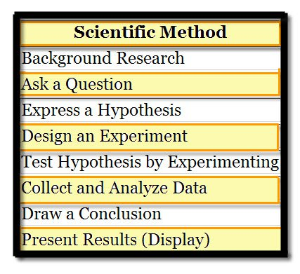 science fair board template powerpoint