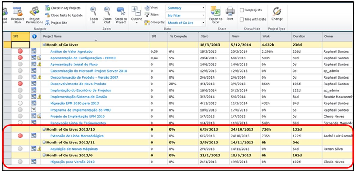 Grouping Projects by Month in Project Server 2010 - MPUG