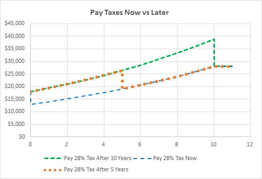 Paying 28% tax at different times, with 8% compounding interest for 10 years