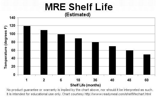 MRE Shelf Life MRE Info
