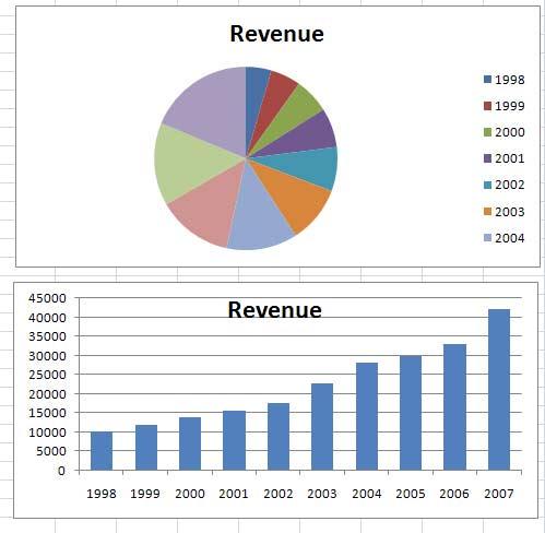 Excel Pie Chart Secrets - TechTV Articles - MrExcel Publishing