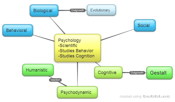 Unit 3 Science of Psychology - MrGalushaorg