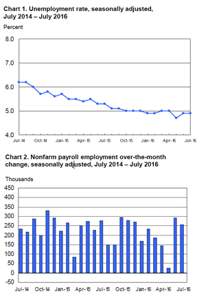 BLS Employment Situation Report July 2016 MRINetwork - Experts in