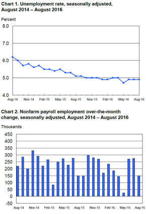 BLS Employment Situation Report August 2016 MRINetwork - Experts