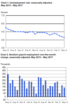 BLS Employment Situation Report May 2017 MRINetwork - Experts in