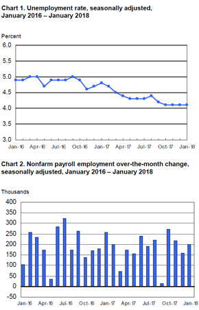 BLS Employment Situation Report January 2018 MRINetwork - Experts