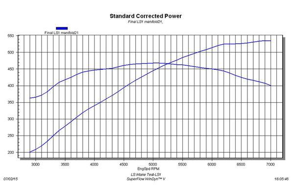 20 ls1 intake manifolds tested
