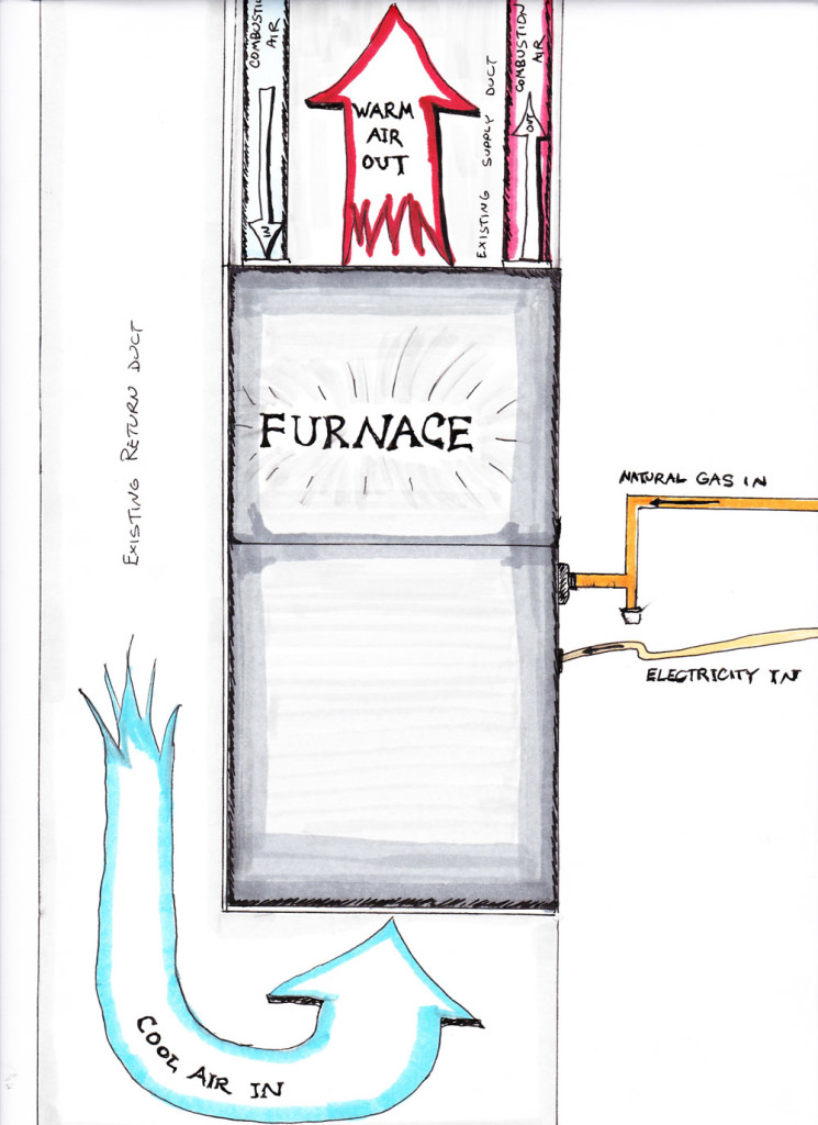 How to Replace Your Own Furnace Mr Money Mustache