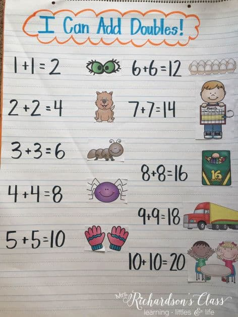 9 Must Make Anchor Charts for Math - Mrs Richardson\u0027s Class