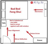 feng shui bed placement - Design Decoration