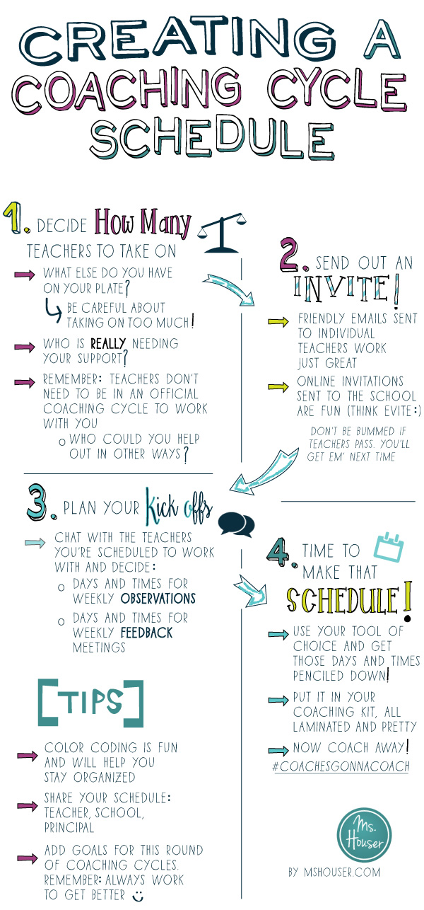 4 Steps for Creating a Coaching Cycle Schedule Ms Houser - coach feedback form