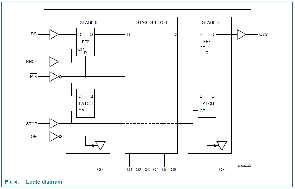 Shift Registers Serial In, Parallel Out