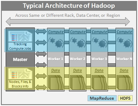 Big Data Basics - Part 3 - Overview of Hadoop