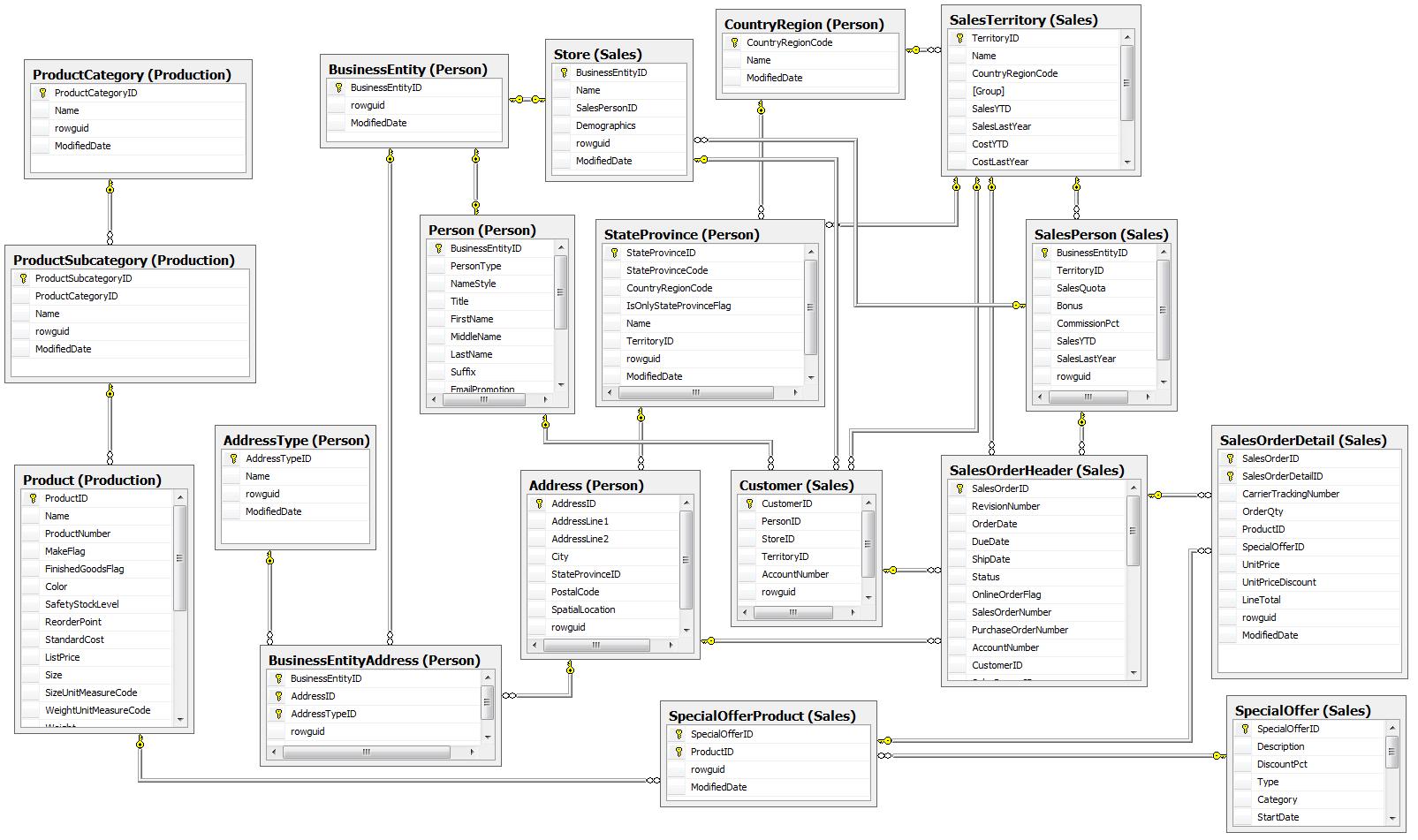 logical model diagram