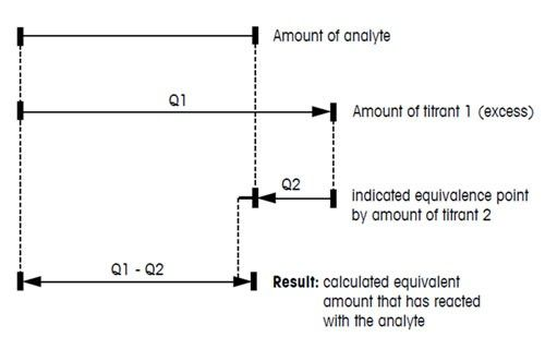 Titration definition, curve, molarity equation  more - titrations