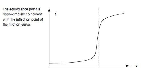 Titration definition, curve, molarity equation  more
