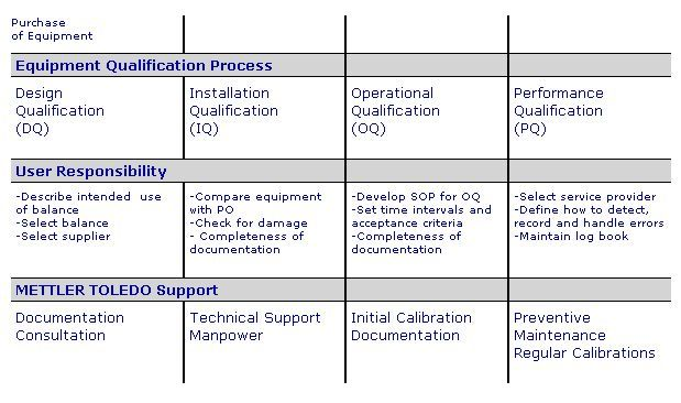 Equipment Qualification for Laboratory Balances and Analytical - qualification table