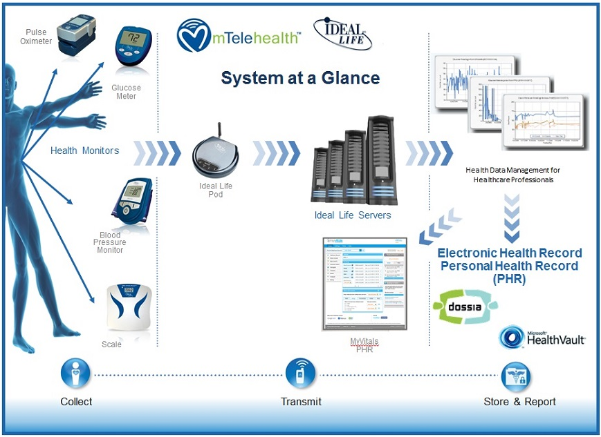 The mTelehealth Overview Home Health Monitoring Systems Remote
