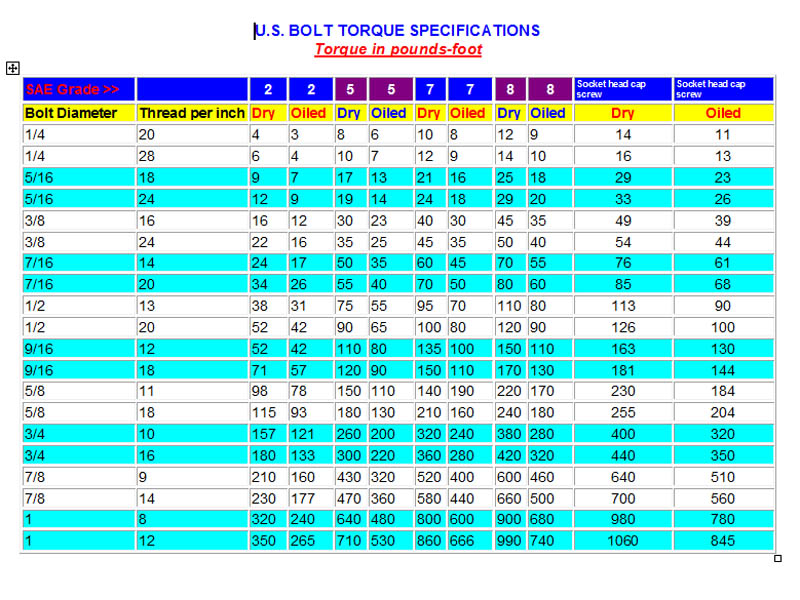 Model T Ford Forum Torque wrench - bolt torque chart
