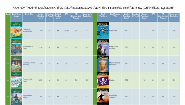 Best Of Dra Lexile Conversion Chart