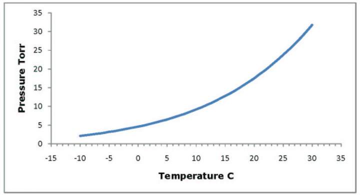 Water Vapor in Vacuum Systems - Meyer Tool  Mfg