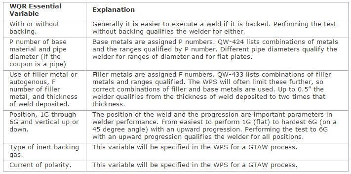 Welder Qualifications  Requirements Meyer Tool  Mfg - qualification table