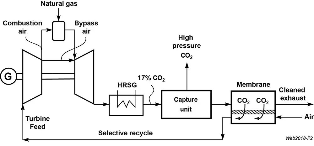 Natural Gas Fired Power Plants - Membrane Technology and Research