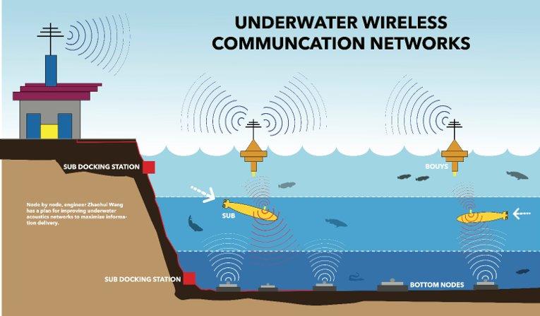 underwater wireless communication networks