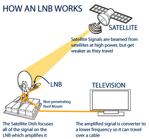 LNBs What They Do, and How They Work Multicom