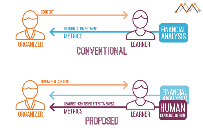 MultiMension Human centered approach for e-Learning - MultiMension