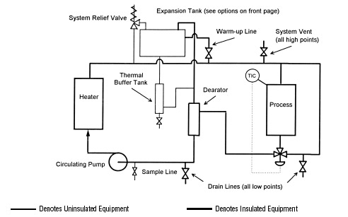 Thermal Fluid System Layout From Multitherm