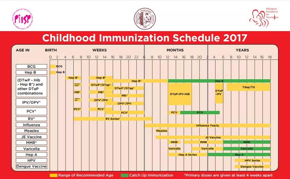 Childhood Immunization Schedule 2017 Mum Writes Health Stuff