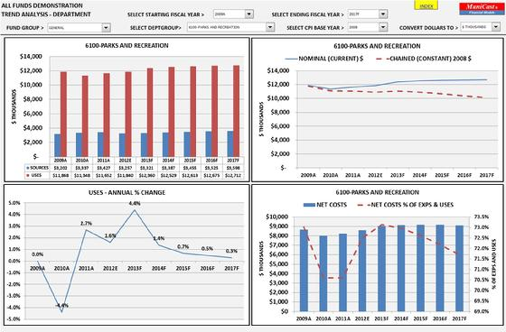Municipal financial forecast software - pro forma cash flow example
