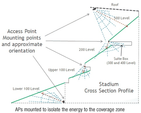 narrow beam WiFi APs in a stadium