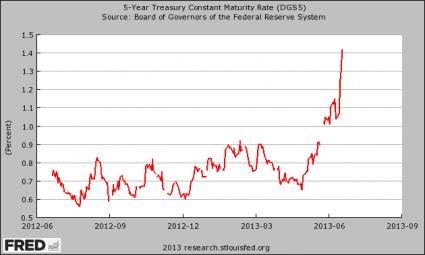 5-Year-Treasury-Yield-425x255 #2