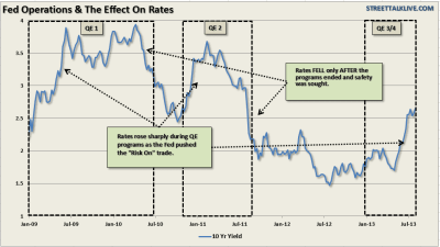 What Affect, If Any, Will Rising Interest Rates Have On the Stock Market - munKNEE dot.com