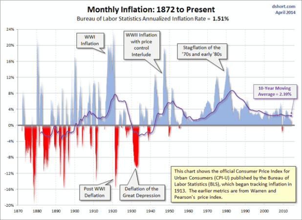 inflation 1872 to present