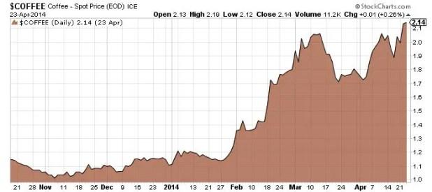 Coffee-Spot-Price-Chart