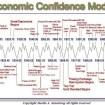 economic confidence model 2