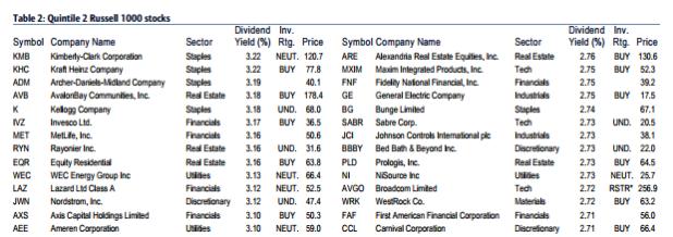 best    dividend    companies