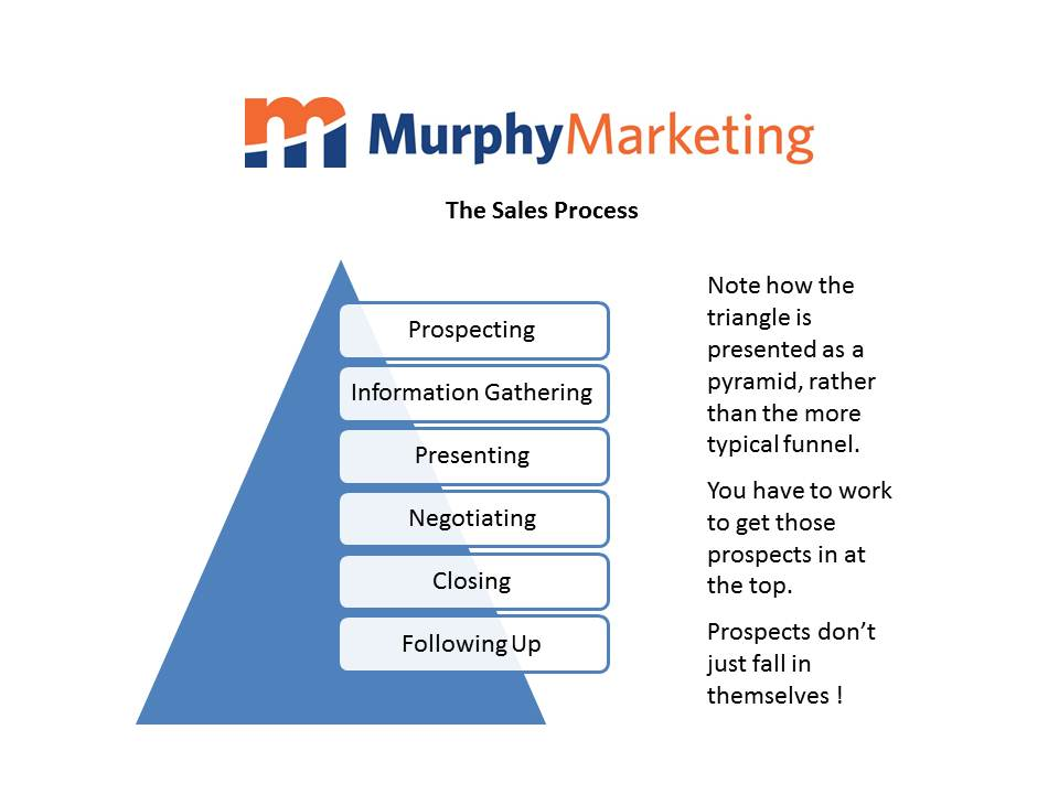 Sales Process - Critical Steps to your Sales Success
