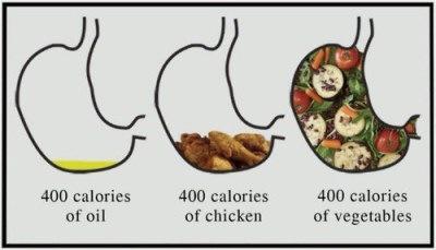Stomach-vegetables-Oil