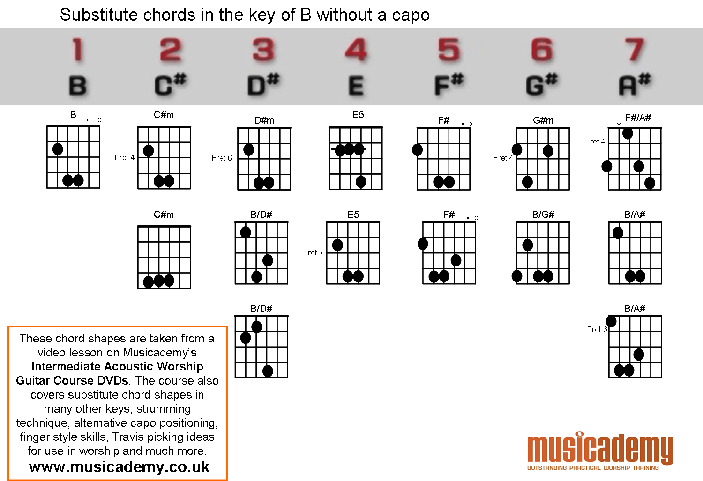 Substitute Chords In B