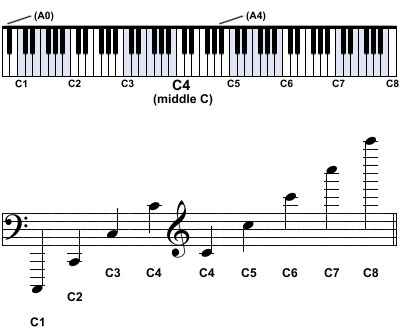 An Easy Guide to Scientific Pitch Notation Musical Bri